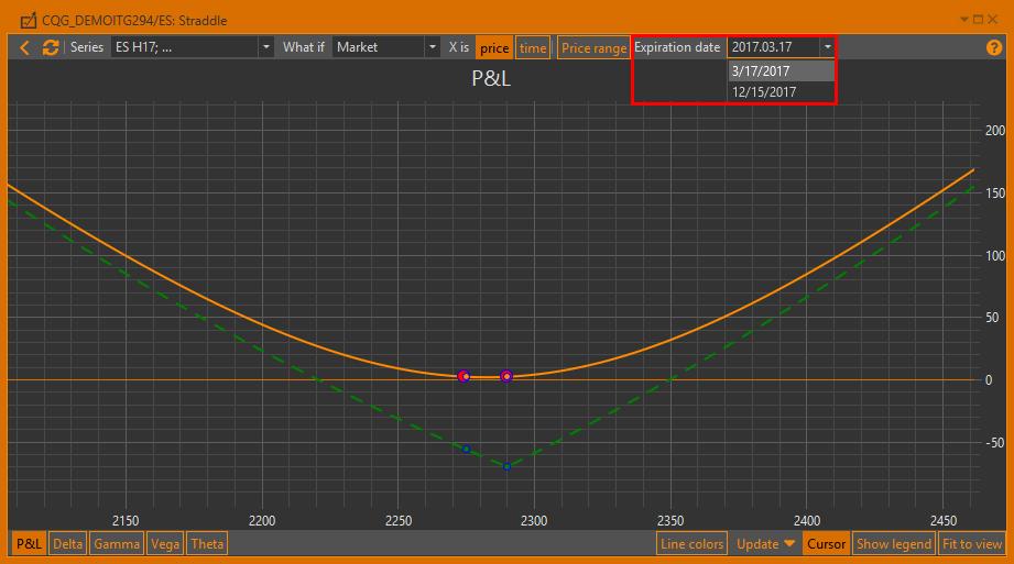 P&L chart