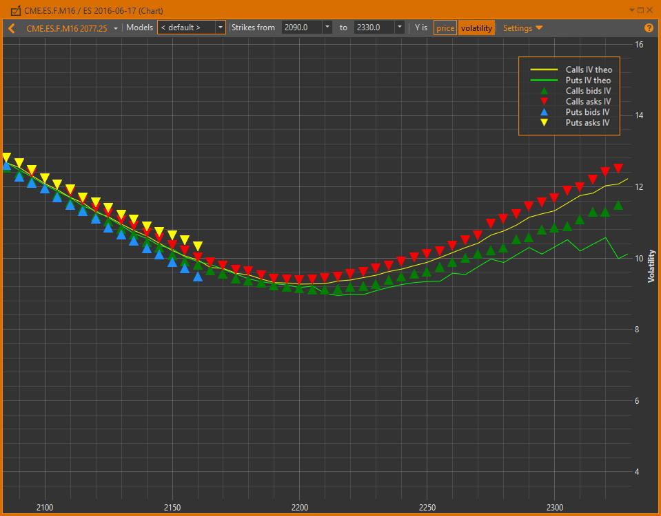 Volatility Charts